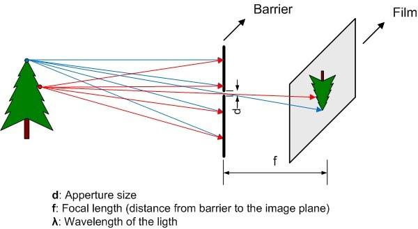 Rayleigh optimum aperture size