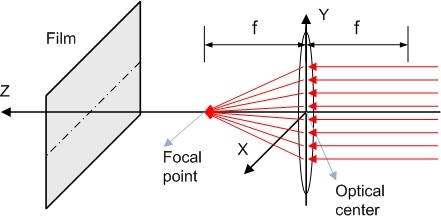 Thin lens and paraxial approximation