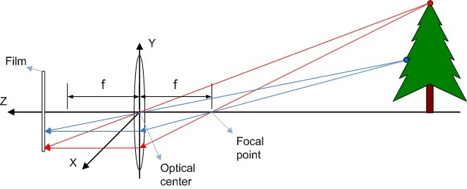 Thin lens projection