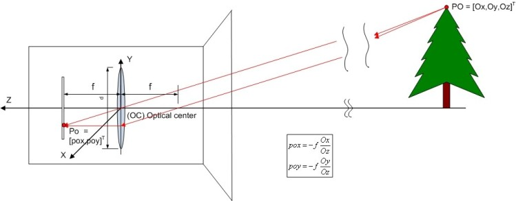 3D to 2D projection