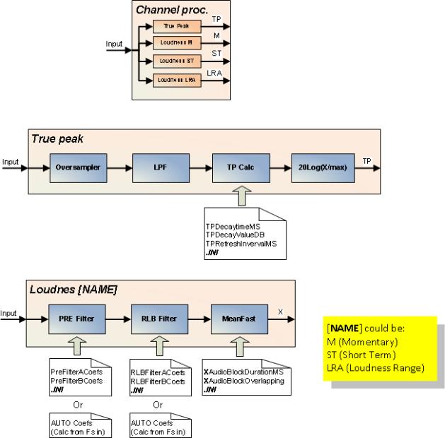 Detailed block diagram of channel proc. module