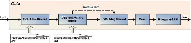 Block diagram of gate module