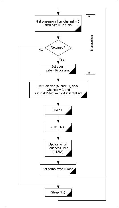 JOCLoudnessCALC algorithm