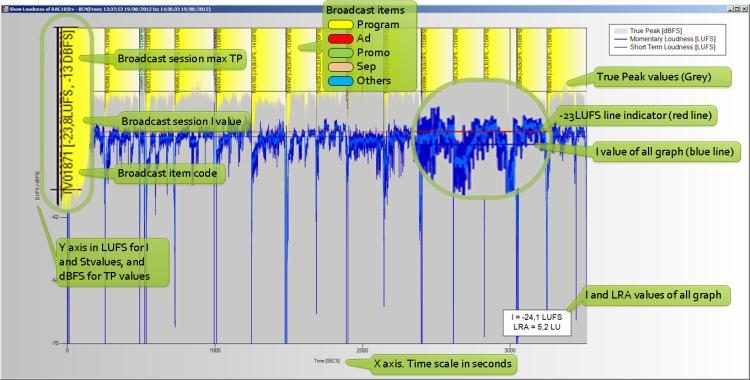 Loudness graphs GUI