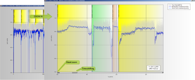 Loudness graphs zoom in GUI