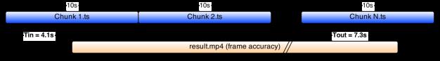 Tin & Tout trim point references