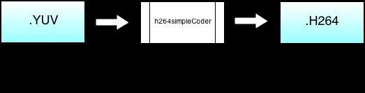 Simple block diagram